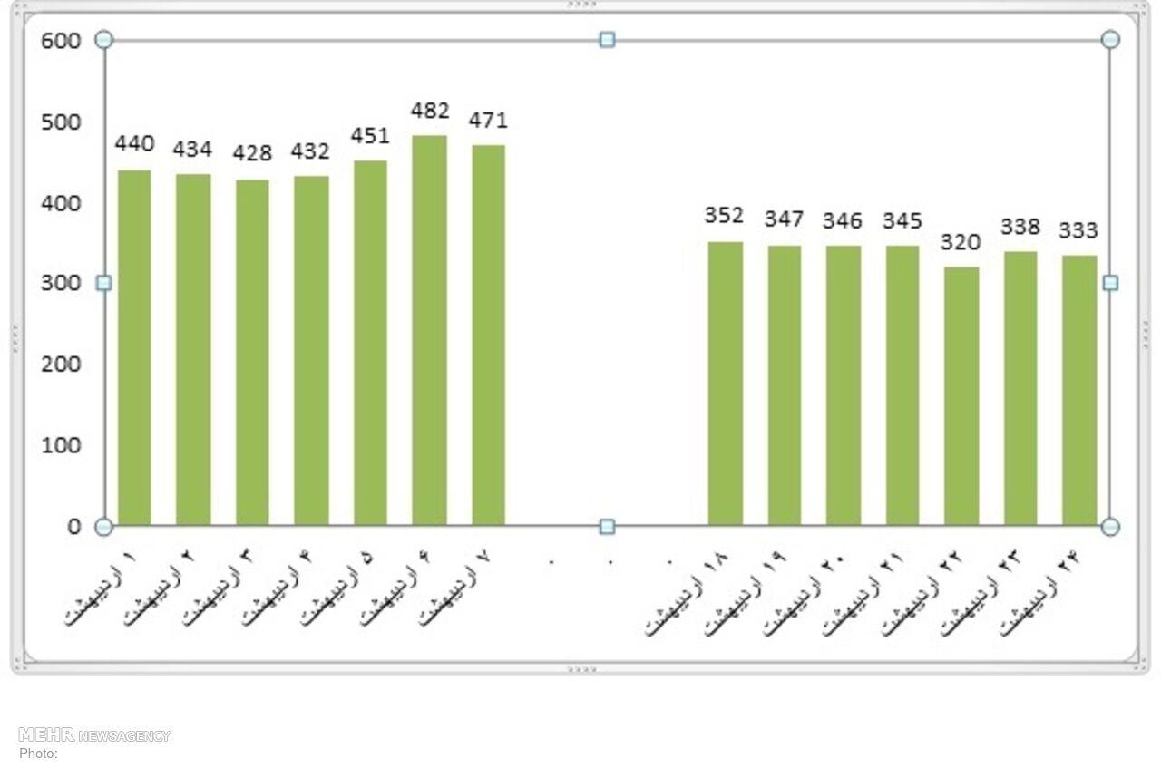 کرونا در استان بوشهر رامتر شد/ کاهش تعداد فوتیها و بستریها