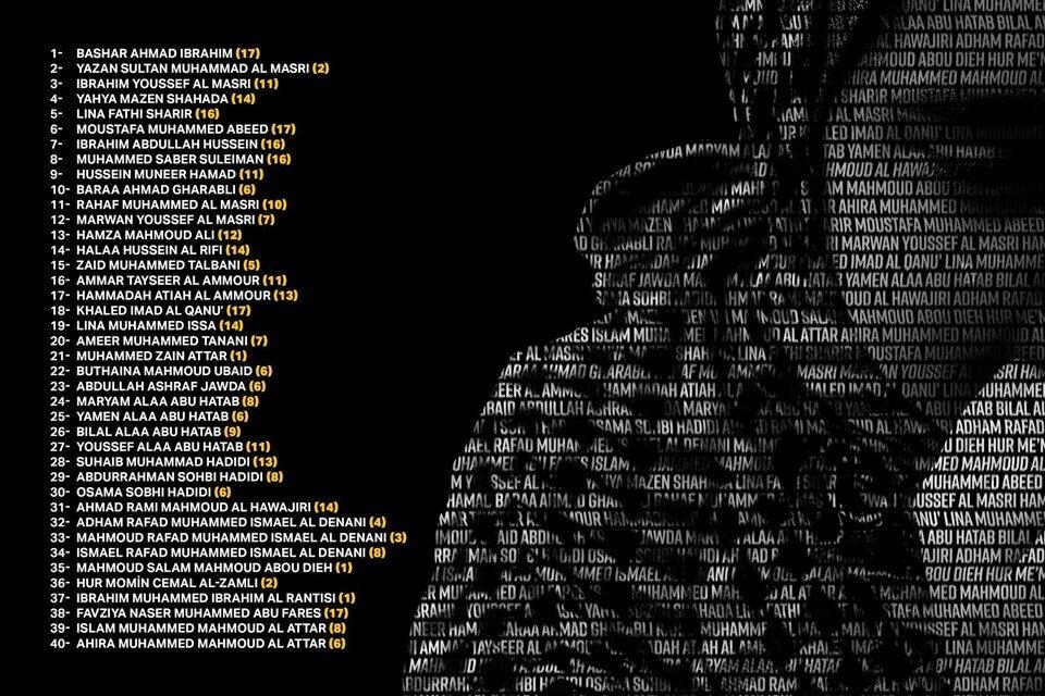 Kalın, Siyonistlerin katlettiği çocukların isimlerini paylaştı