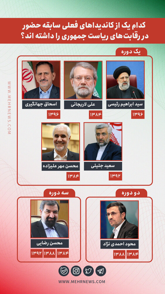 کدامیک از کاندیداهای سابقه حضور در رقابتهای ریاستجمهوری داشتند؟