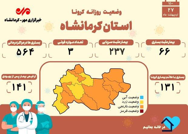 ثبت ۳ فوتی دیگر بر اثر ابتلا به کرونا در کرمانشاه