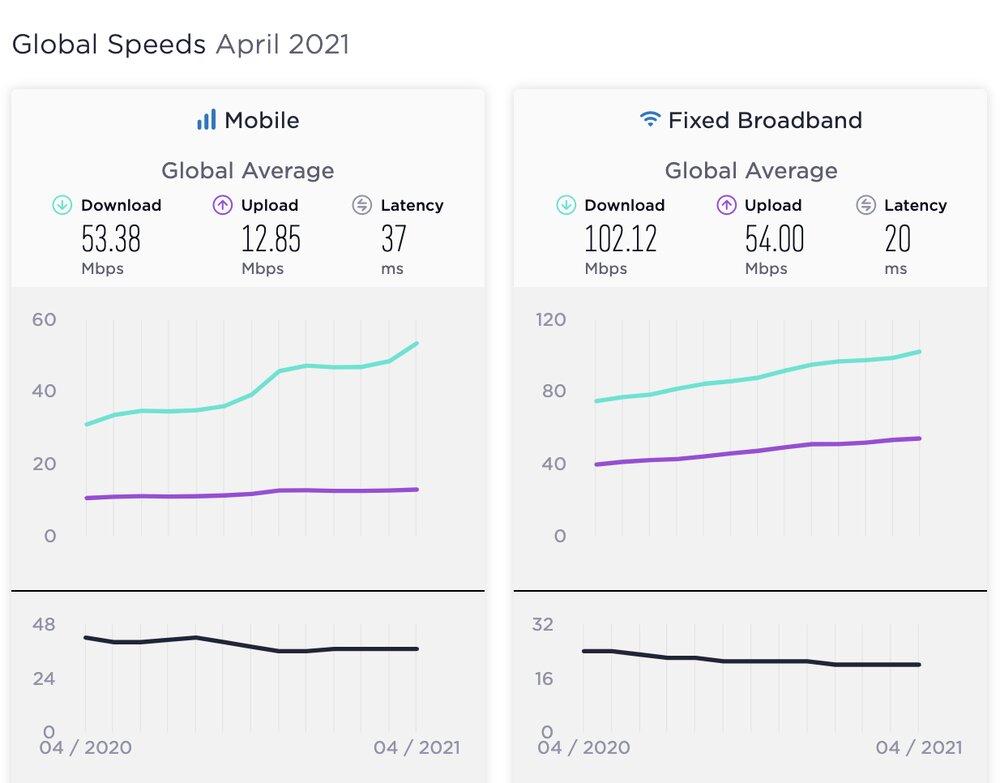 سرعت اینترنت موبایل و ثابت جهان رشد کرد/ جایگاه ایران در اینترنت