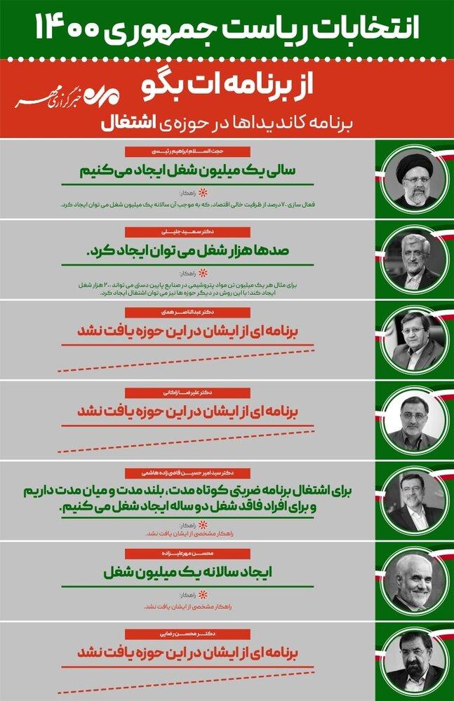 برنامه کاندیداها در حوزه اشتغال