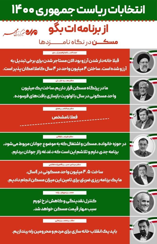 برنامه نامزدها در حوزه مسکن