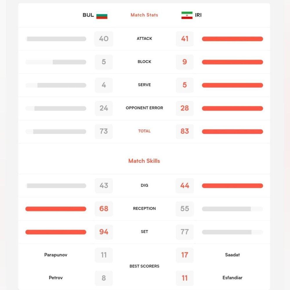 آمار عملکرد ملی پوشان والیبال ایران برابر بلغارستان
