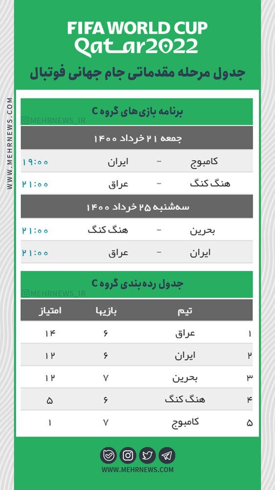 جدول مرحله مقدماتی جام جهانی فوتبال