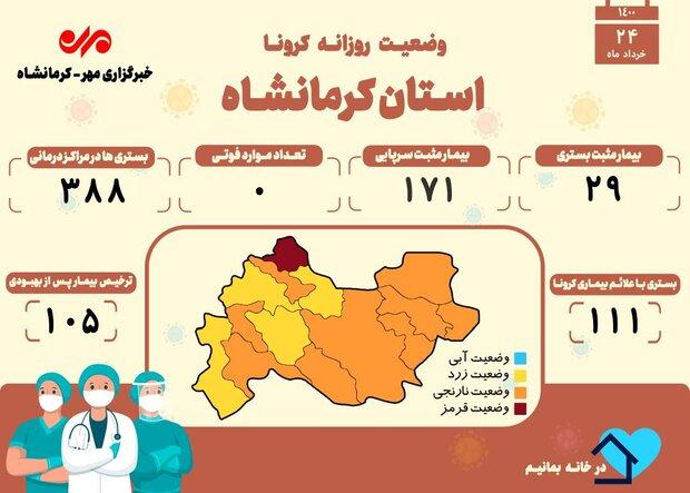 روز بدون فوتی کرونایی دیگری در کرمانشاه رقم خورد
