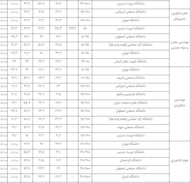 برترین دانشگاههای ایران در ۳۲ رشته علمی معرفی شدند