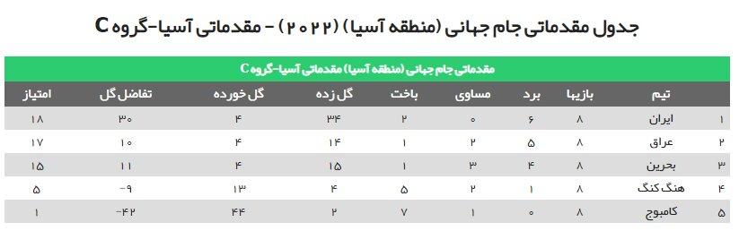 جدول گروه ایران درپایان دور دوم/بحرین با کارشکنی هم به جایی نرسید