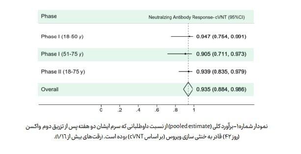 جزئیات یافته های مطالعات «واکسن کووایران برکت» منتشر شد