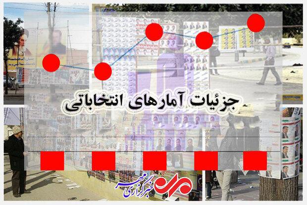 جزئیات آمارهای انتخاباتی؛ بالاترین مشارکت در کدام استان رقم خورد؟ + جدول