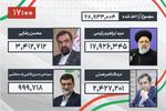 نتیجه نهایی سیزدهمین دوره انتخابات ریاست جمهوری