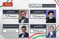 ایران کے صدارتی امیدوار آیت اللہ سید ابراہیم رئسی کو 17 ملین 8 لاکھ ووٹوں کی سقبت حاصل