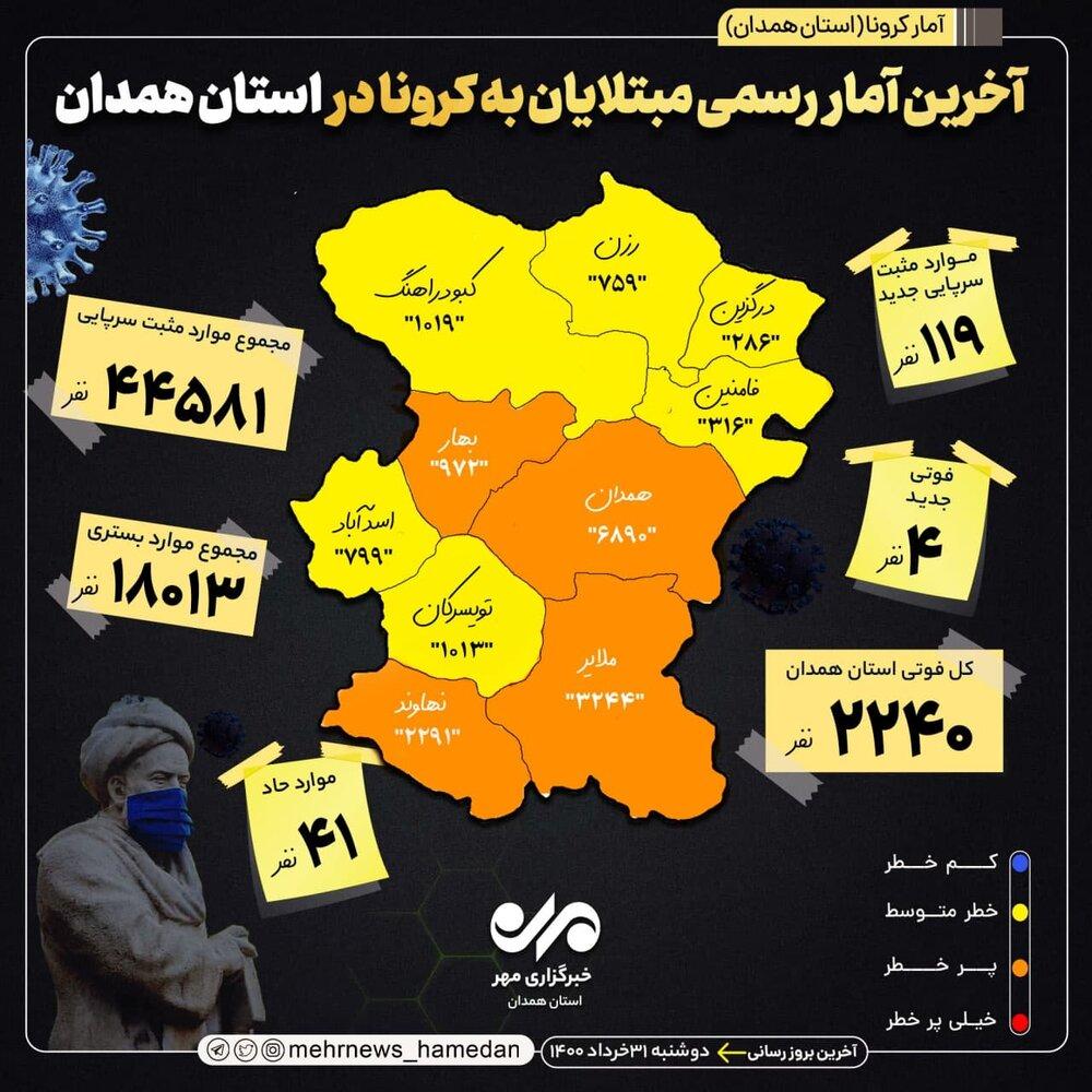 آمار تفکیک کرونایی در استان همدان