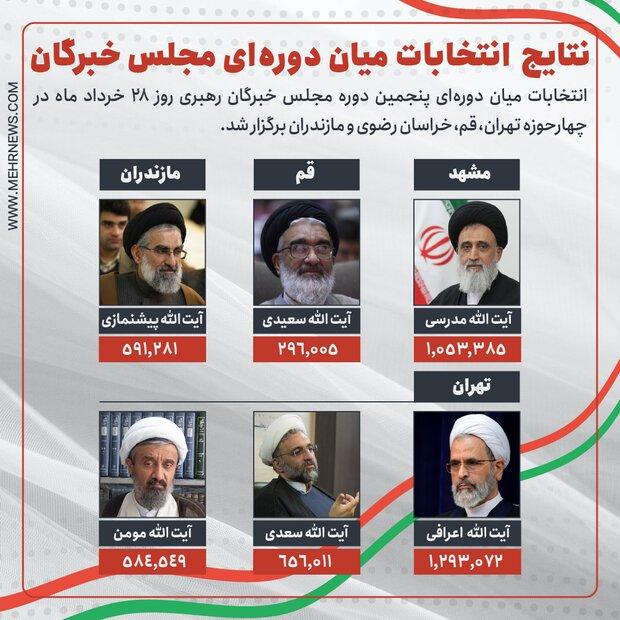 نتایج انتخابات میان دورهای مجلس خبرگان