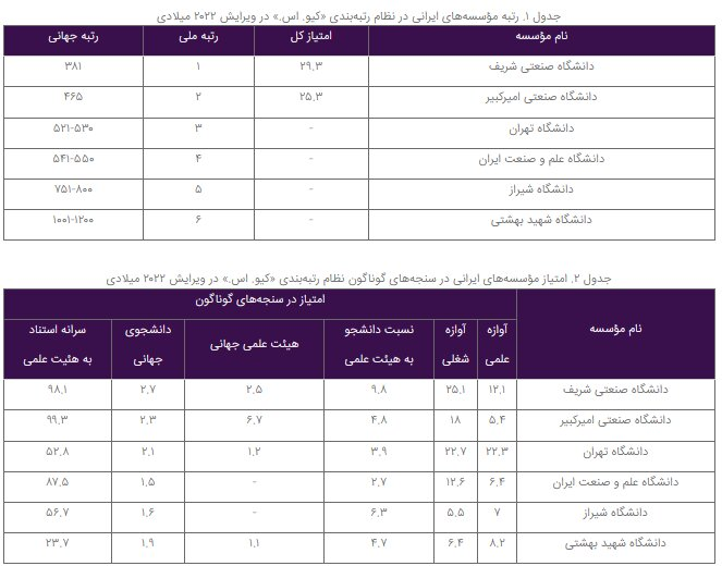 ۶ دانشگاه ایرانی درمیان رتبه بندی دانشگاهی «کیو. اس.» قرار گرفتند
