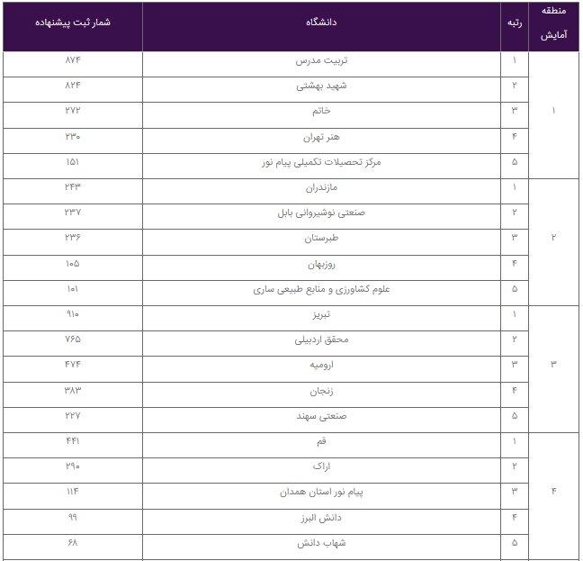 فهرست دانشگاههای برگزیده در ثبت پایاننامه منتشر شد