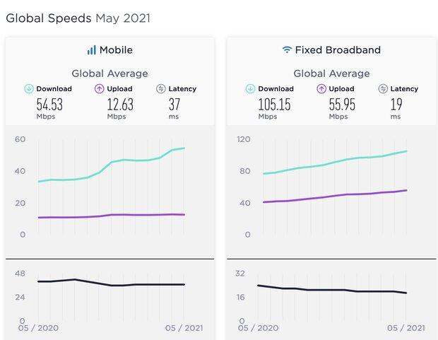 سرعت جهانی اینترنت در ماه جاری رشد کرد/ برترین کشورها در اینترنت