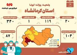 تعداد جانباختگان مبتلا به کرونا در کرمانشاه به ۱۹۳۰ نفر رسید
