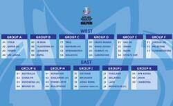 AFC U23 Asian Cup 2022 Qualifiers