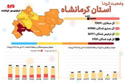 ۱۰ شهرستان کرمانشاه در وضعیت نارنجی کرونایی