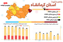 هشدار افزایش موارد بستری مبتلایان به کرونا در کرمانشاه