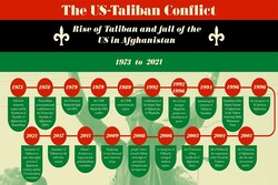The US-Taliban conflict timeline