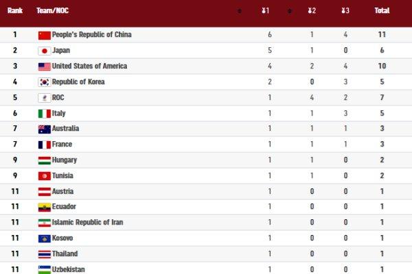 صدرنشینی چین و ورود آمریکا به جدول با ۴ طلا/ ایران یازدهم شد