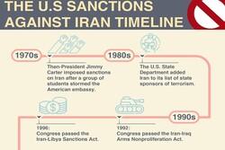 US sanctions against Iran timeline