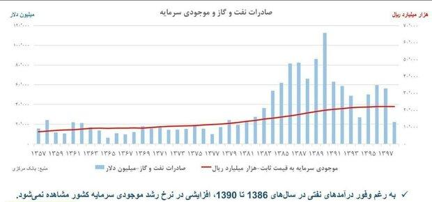 تهدیدوفرصت آزادسازی منابع ارزی ایران/اشتباهات تاریخی دولتهای قبل