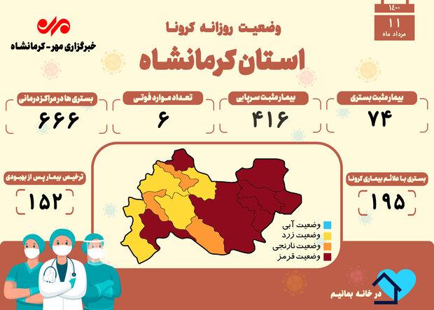ثبت ۶ فوتی دیگر بر اثر ابتلا به کرونا در کرمانشاه