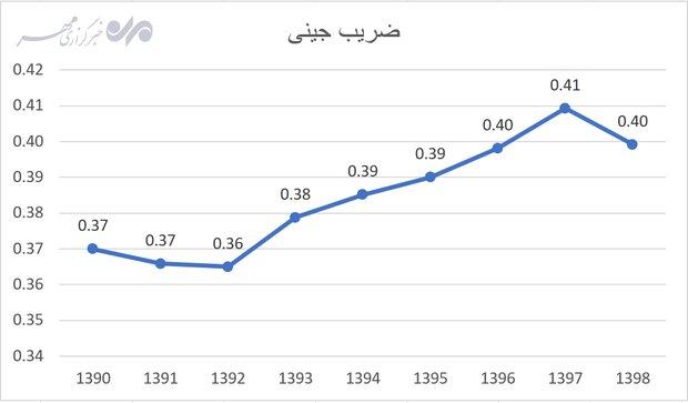 ردپای تدبیر و امید بر اقتصاد کشور/ از شکاف طبقاتی تا تورم!