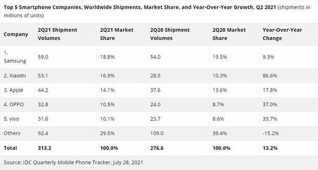 اخراج هواوی و ال جی از جمع ۵ شرکت برتر سازنده گوشی هوشمند