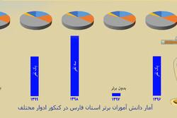 نگاهی آماری به عملکرد فارس در کنکور
