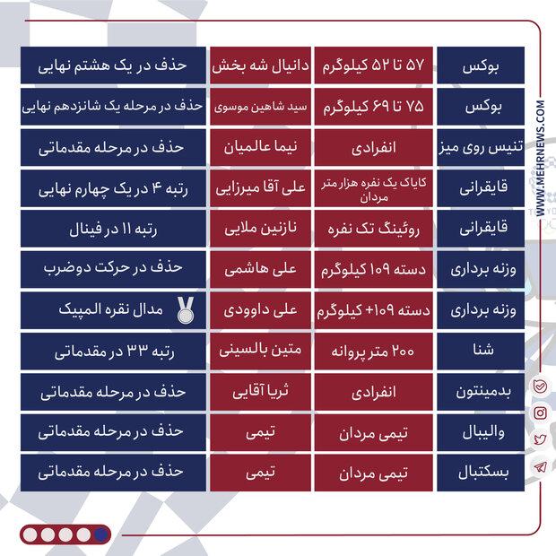 اینفو عملکرد کاروان ایران