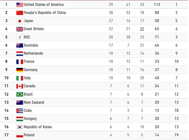 پرونده المپیک سی و دوم بسته شد/ایران در رده بیست و هفتم قرار گرفت