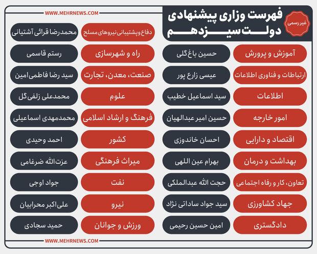 فهرست غیررسمی وزرای پیشنهادی رئیسجمهور برای کابینه دولت سیزدهم