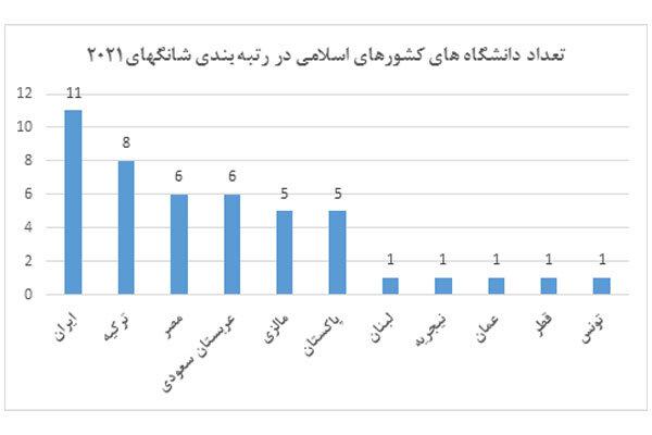 حضور ۱۱ دانشگاه ایرانی در رتبه بندی ۲۰۲۱ شانگهای