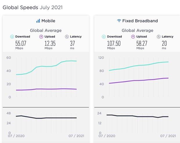 سرعت اینترنت جهان به ثبات رسید