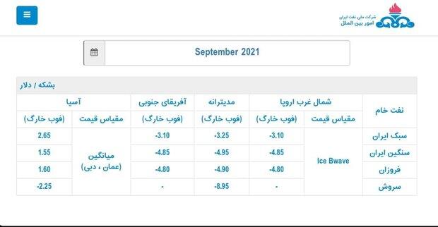 ایران قیمت رسمی فروش نفت را برای آسیاییها افزایش داد