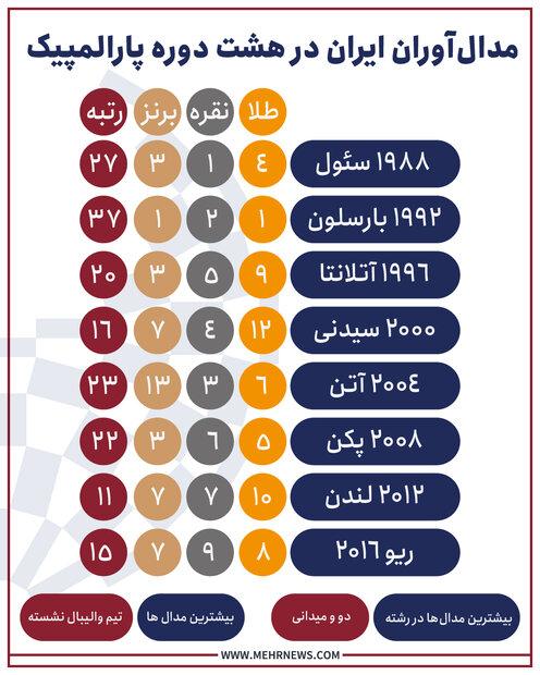 مروری بر عملکرد کاروان ایران در ۸ دوره گذشته پارالمپیک