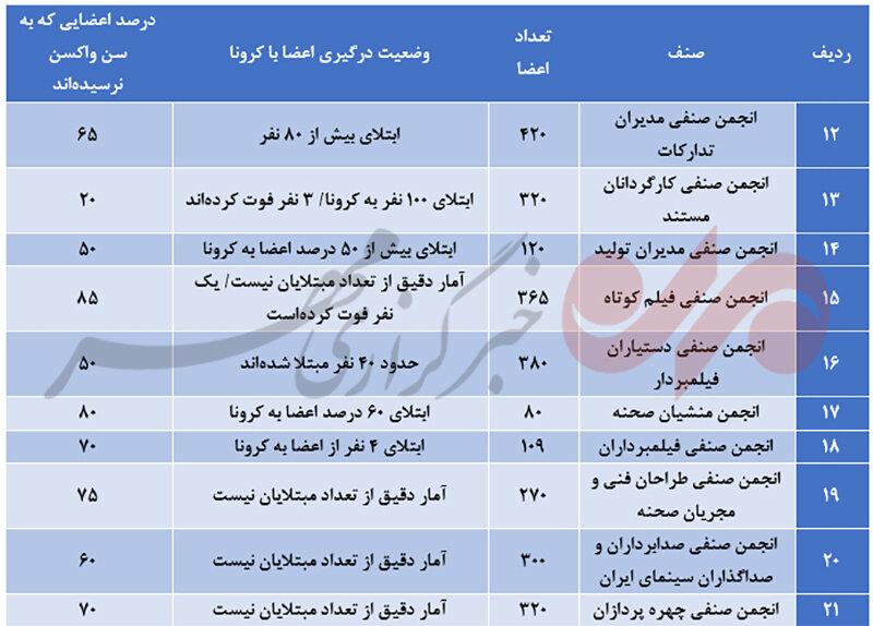معمای واکسیناسیون سینماگران به روایت آمار/ وعدهای که محقق نشد!