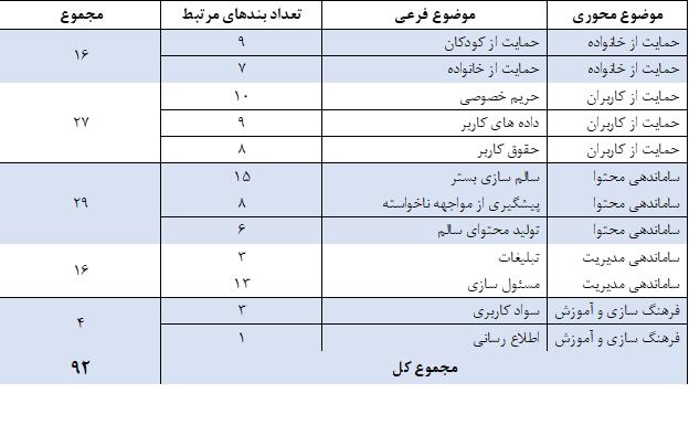 کاربران ایرانی مقابل پلتفرمهای ناقض حریم خصوصی آسیبپذیرند