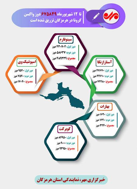آخرین آمار سهمیه واکسن به استان هرمزگان
