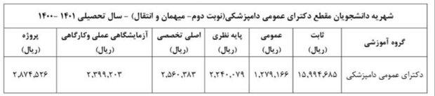 شهریه دانشجویان دانشگاه تهران در سال ۱۴۰۰ اعلام شد
