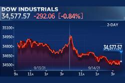 سهام آمریکا با تشدید تورم، افت کردند