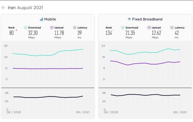 متوسط جهانی سرعت اینترنت موبایل و ثابت رشد کرد