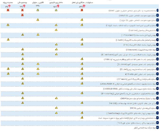 آخرین وضعیت پیشرفت ۲۳ پروژه اولویت دار الکترونیکی