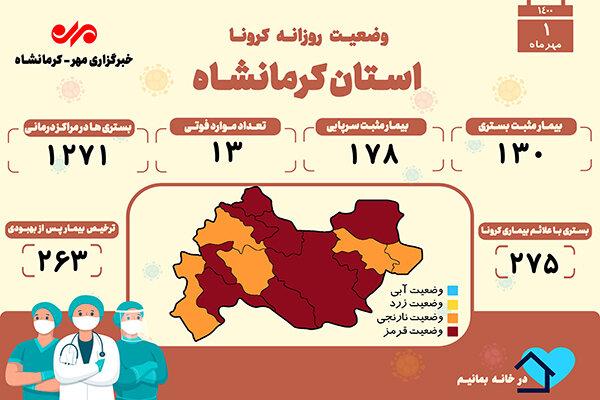 ۱۳ فوتی دیگر مبتلا به کرونا در کرمانشاه به ثبت رسید