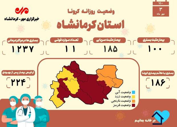 ثبت ۱۱ فوتی دیگر بر اثر ابتلا به کرونا در کرمانشاه