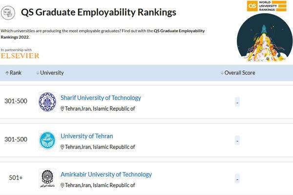 سه دانشگاه ایرانی در جمع ۵۰۰ دانشگاه برتر اشتغال فارغ التحصیلان